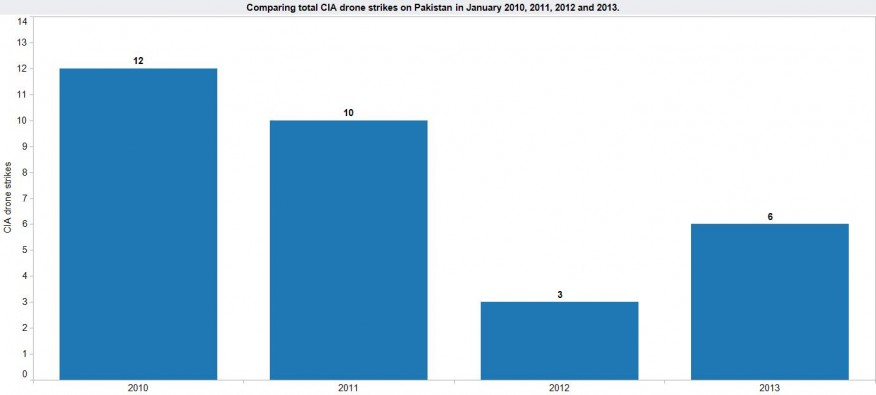 CIA drone strikes on Pakistan in January 2010, 2011, 2012 & 2013