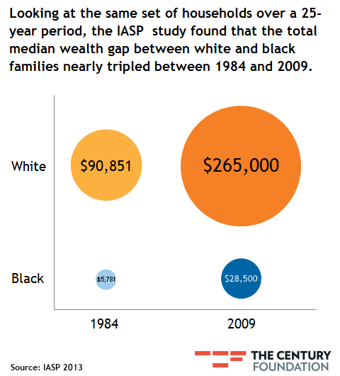 racial inequality in the us While the civil rights act of 1964 was instrumental in counteracting overt forms of racial discrimination, the united states still accessible equality 0 applying disability law's doctrinal framework and normative commitments to the prob lem of racial inequality forces us to see.