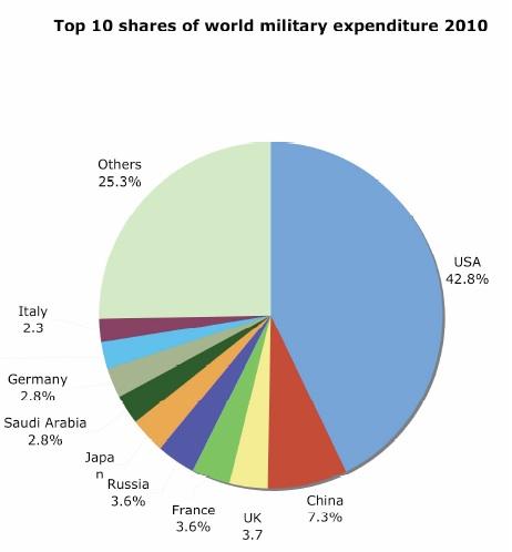 us-military-spending-chart-world