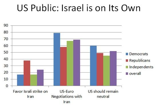 Israel- Iran Poll