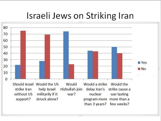 Poll of Israeli Public, 2012, on Iran Strike