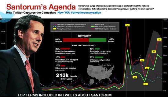 Santorum and Twitter trends