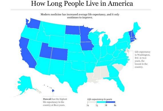 longevity in US