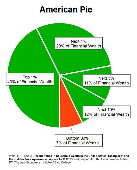 financial_wealth_pie_chart_650px