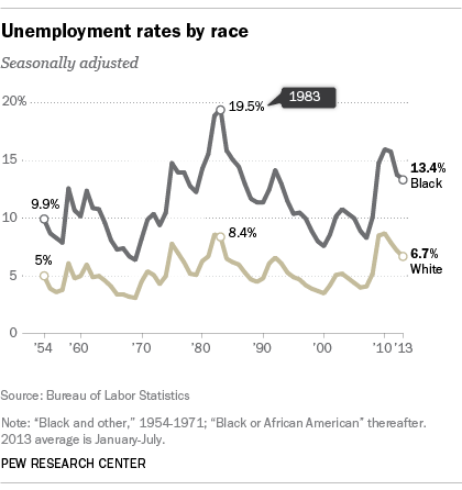 Race Inequality Between Us Whites And African Americans By