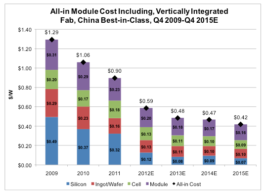 The Incredible Shrinking Cost Of Solar Energy Drives Mega