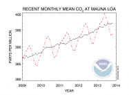 co2_data_mlo