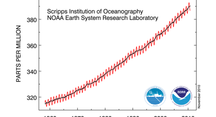 """Congressional """"Study"""" Attacking Climate Change Found to be Plagiarized, Error-Ridden"""