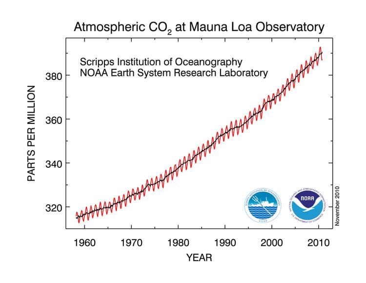 atmospheric co2 parts per million sinc 1960