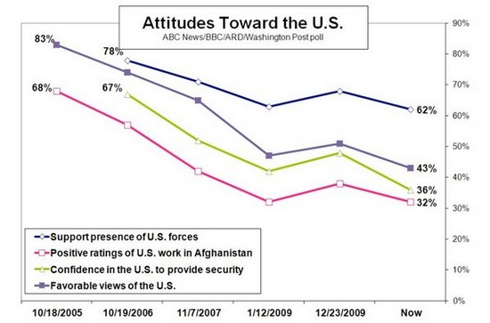 Afghan poll Dec. 6, 2010