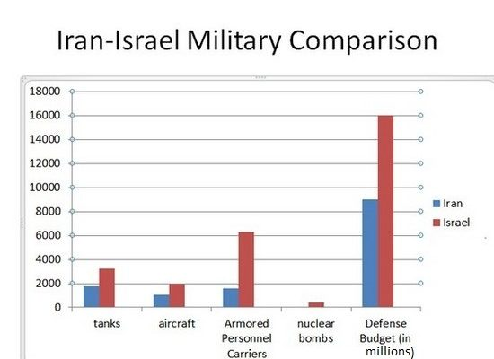Israel – Iran Military Comparison