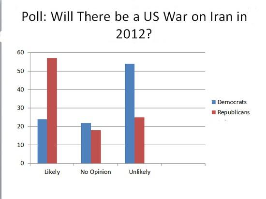IranWar Poll