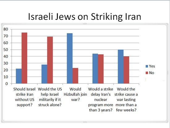 Poll of Israeli Public, 2012, on Iran Strike
