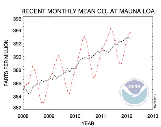 NOAA on atmospheric CO2, 2008-Feb. 2012