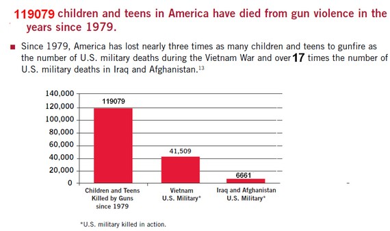 Since 1979, Firearms have Killed 120,000 US Children, Many more than Troops in Vietnam or Iraq & Afghanistan Wars (Graph)