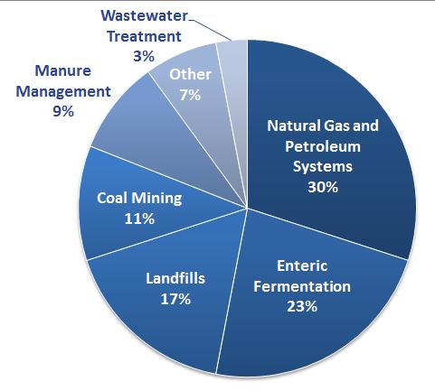 gases-methane
