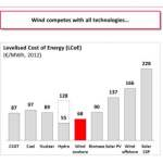 Onshore Wind Power in Europe now Cheaper than Gas, Coal or Nuclear