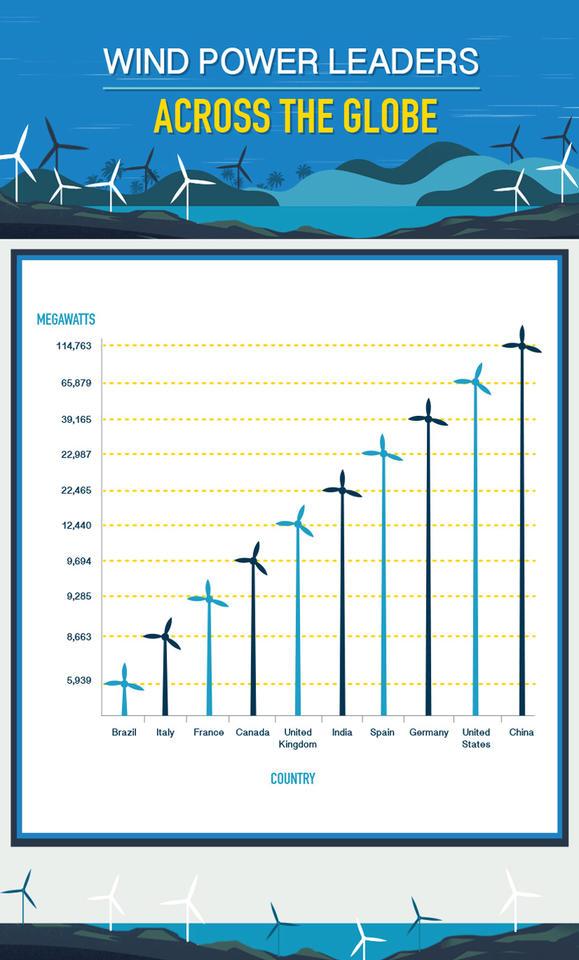 wind-power-leaders-001