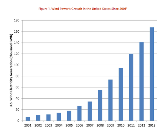 Solar Power In Us Doubles In 2014 Wind Now 4 Of Energy Mix