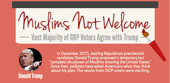 Not just Trump:  Anti-Muslim Hatred becomes GOP Orthodoxy
