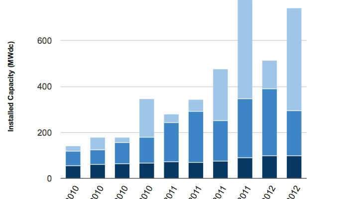 13 gigawatts of New Wind power in US in 2012, Renewables Half of all New Energy