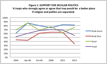 Is Iraq Actually Falling Apart?   What Social Science Surveys Show