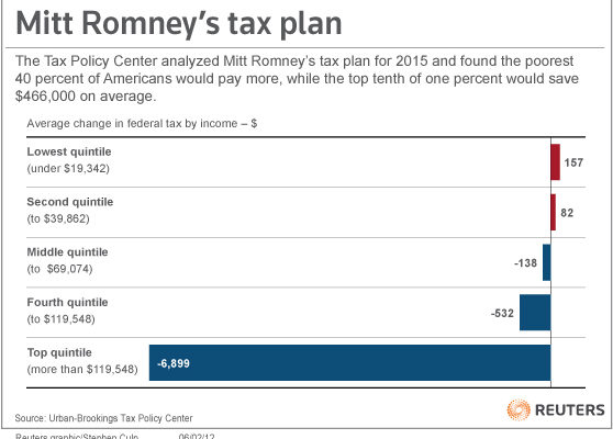 "Romney's ""Across the Board"" Tax Cuts benefit the Super-Rich"