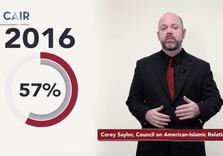 Anti-Muslim Hate Crimes in US Rose 57 Percent in 2016: Report