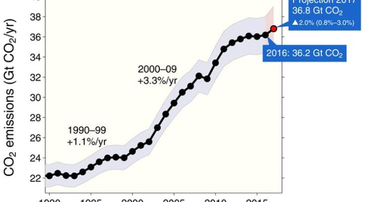 Our heat trapping gas Emissions hit Record High in Planetary Threat