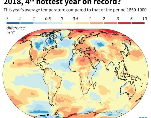 The Last Generation: 2018 and 3 Previous Years are 4 Hottest on Record