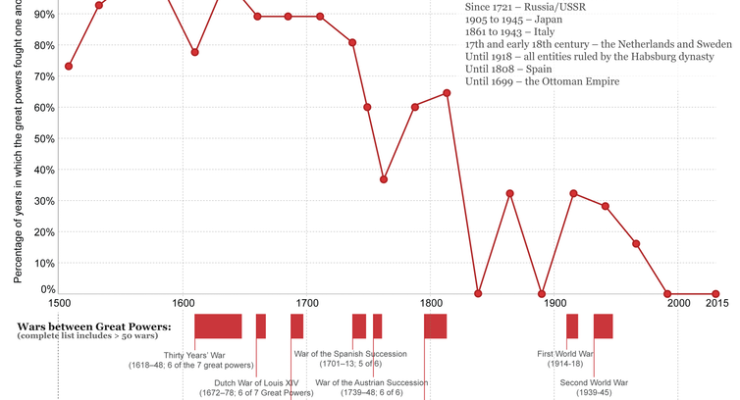 Health, Poverty, Conflict in Charts: Is the World Better off Today than ever before in History?