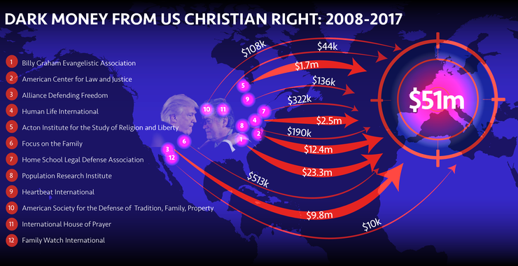 Revealed: Trump-linked US Christian fundamentalists boost European Far Right with Dark Money Millions