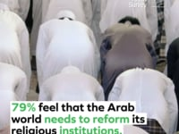 Super-Majority of Arab Youth in New Poll say Religion too Important in Public Life