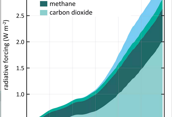 Climate Disaster: Our CO2 Levels are Dangerously High, but add in the Methane and it is Much Worse