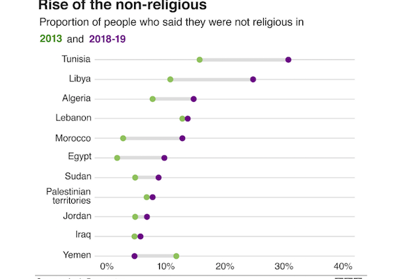 Are Young Arabs Abandoning Religion?