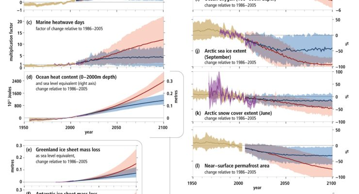As humans burn fossil fuels, global sea level is rising 2x the rate of the 20th century