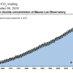Why Carbon Dioxide has such a Dangerous influence on Earth's Climate