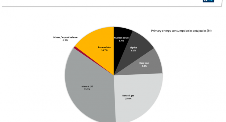 The Anti-Trump: Merkel's Germany dumps 20% of Its Coal Use, CO2 Falls 7%, Renewables at 40%